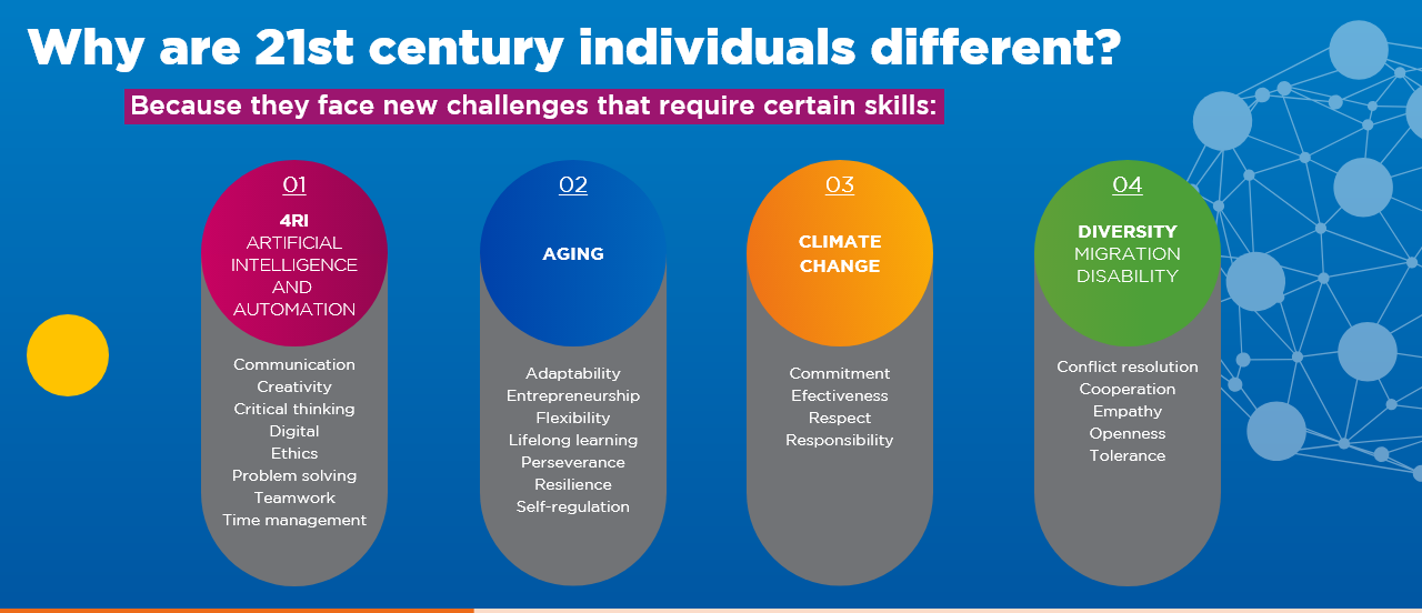 How are 21st century individuals diff­erent?
