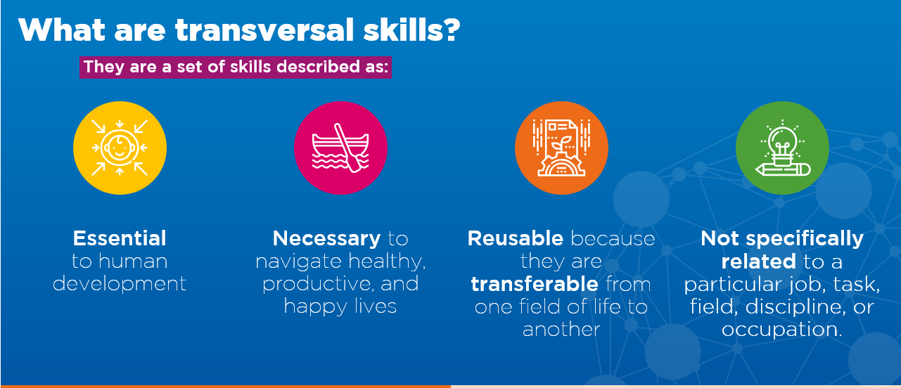 Transversal skills are a set of skills described as: essential to human development; necessary to navigate healthy, productive, and happy lives; reusable because they are transferable from one field of life to another, and not specifically related to a particular job, task, field, discipline, or occupation. Transversal skills will help individuals of all ages live in an increasingly digitalized world, reinvent themselves throughout life while frequently changing jobs, learn how to learn, and live in diverse